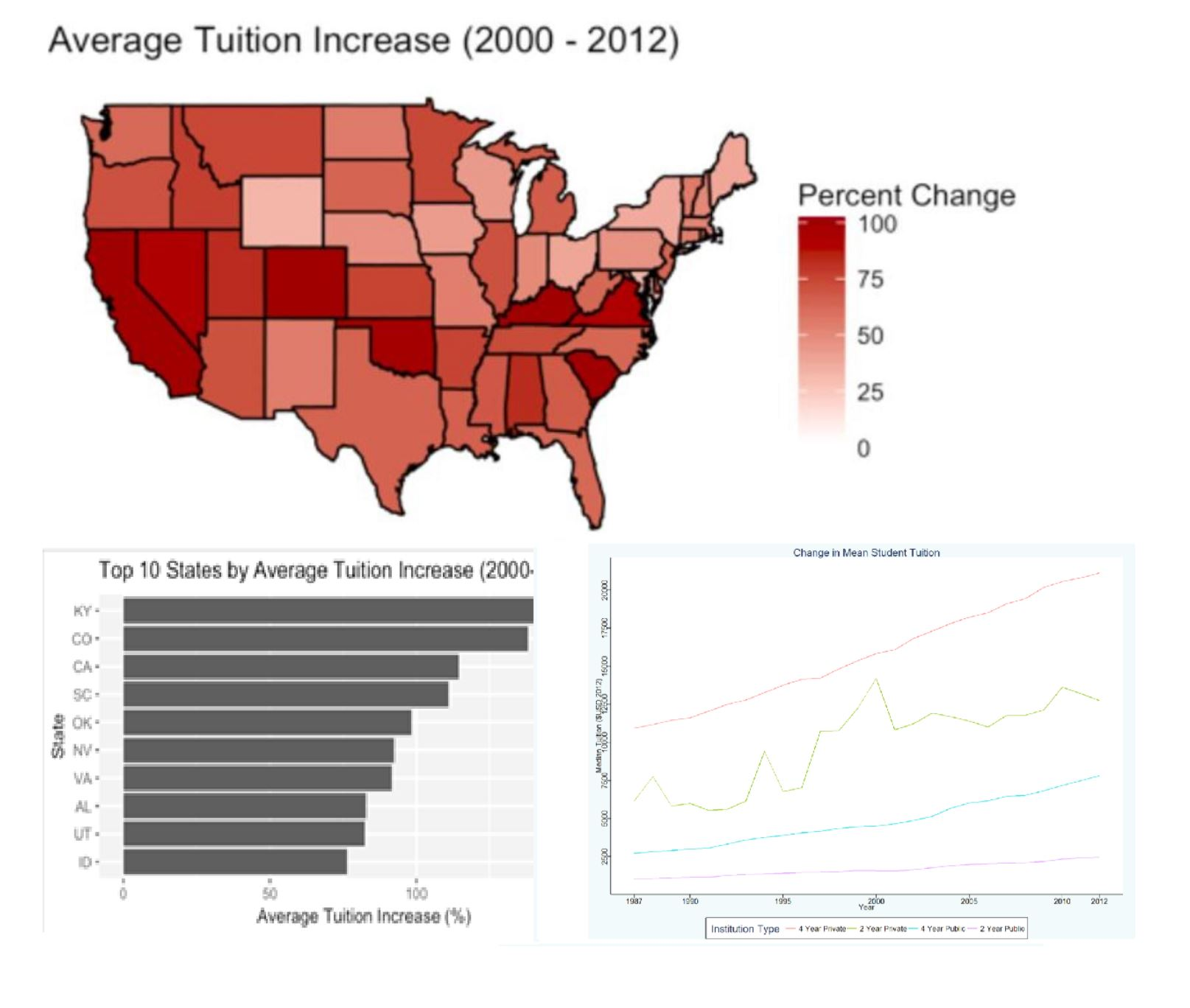 Various information about the effects of rising tuition on American students